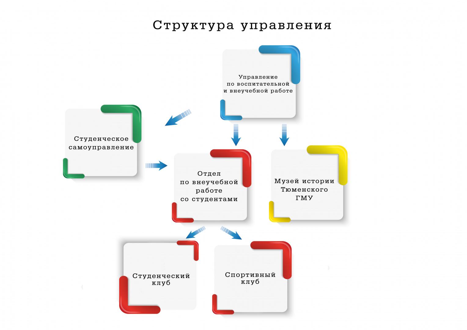 Структура УВиВР.jpg